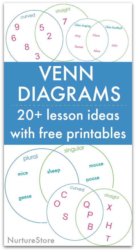 Easy Venn Diagram Lesson With Printable Nurturestore