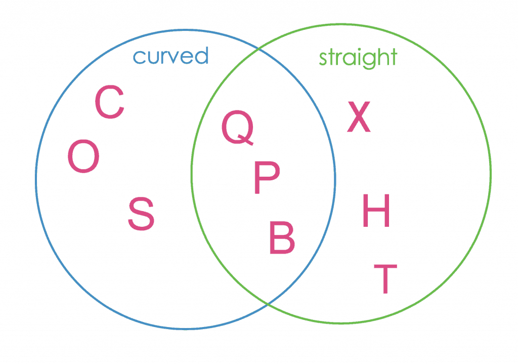 picture regarding Venn Diagram Printable identified as Very simple Venn diagram lesson with printable - NurtureStore